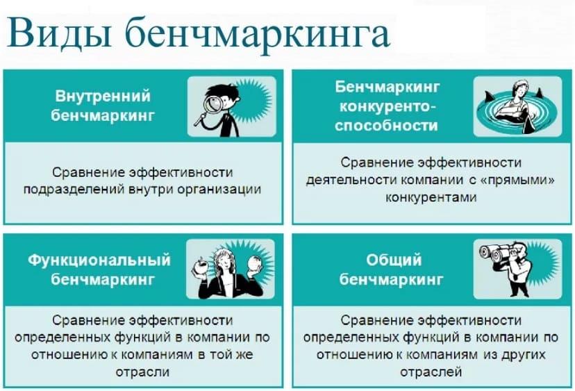 Бенчмаркинг картинки для презентации